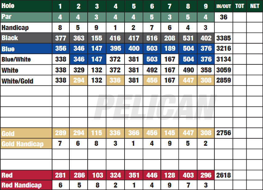Pelican Course Scorecard